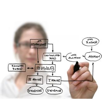 System Analysis - SAI Enterprises Inc - Information ...: http://www.saienterprisesinc.com/system_analysis.htm